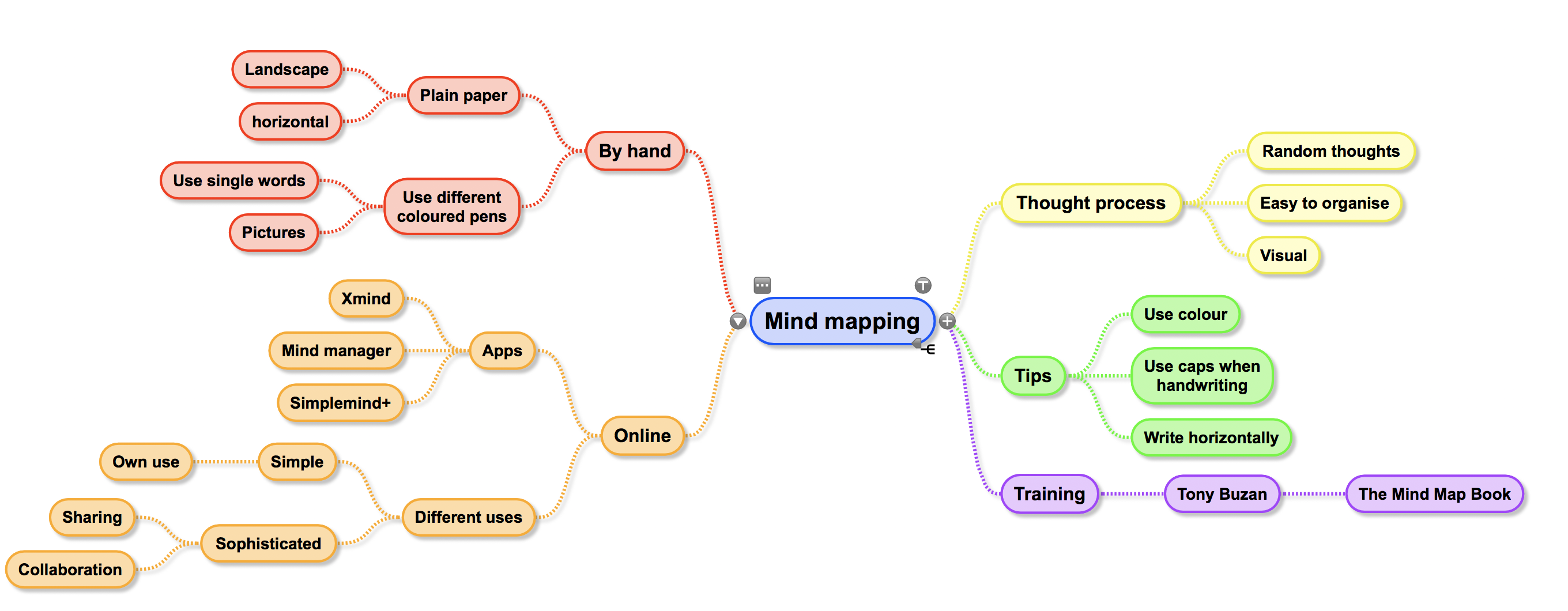 this mindmap was created using simplemind an online tool i like the clarity and the flexibility it gives me - Mind Map Online Tool